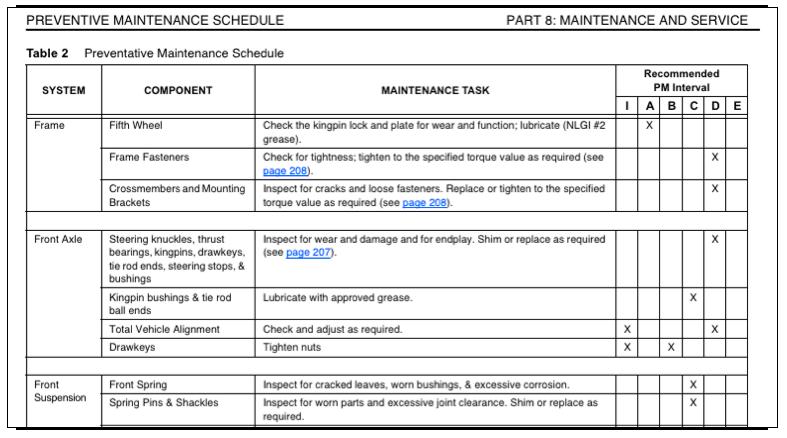 car maintenance schedule koni polycode co